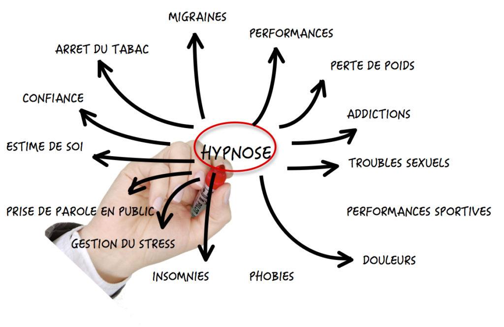 hypnose est ce vrai